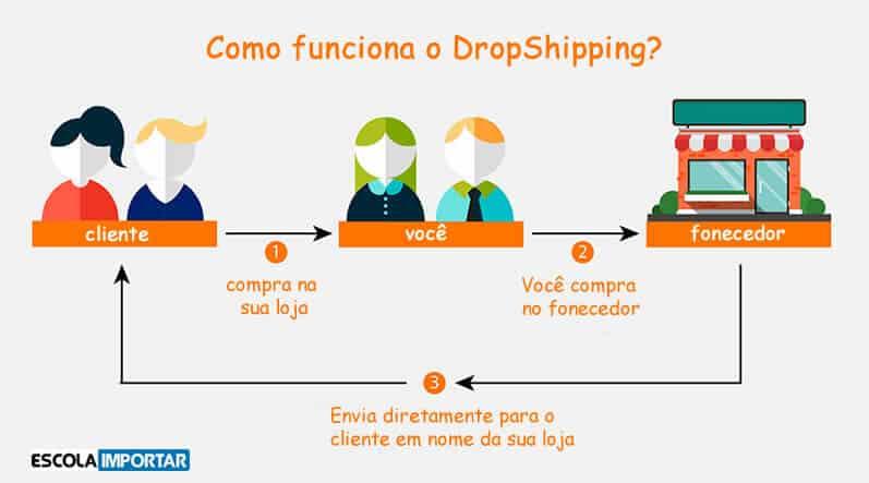 dropshipping e como funciona