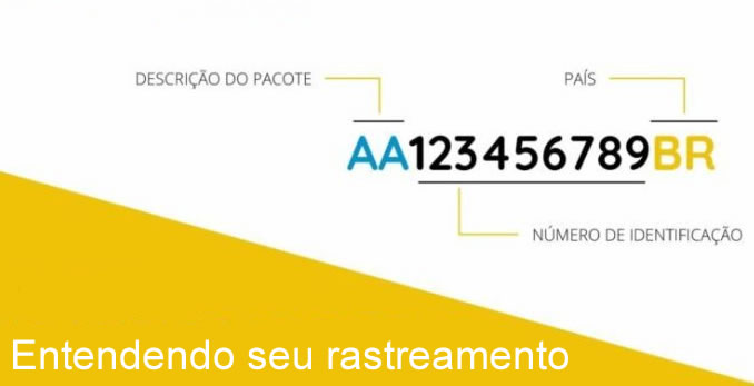 Entendendo o rastreamento internacional